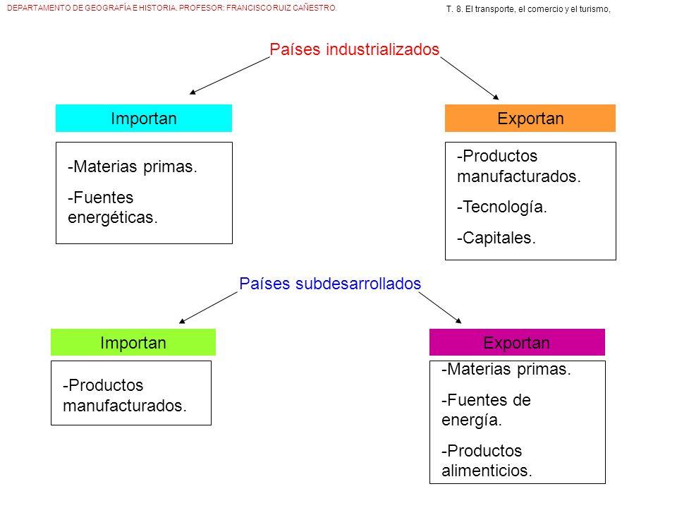 Países industrializados