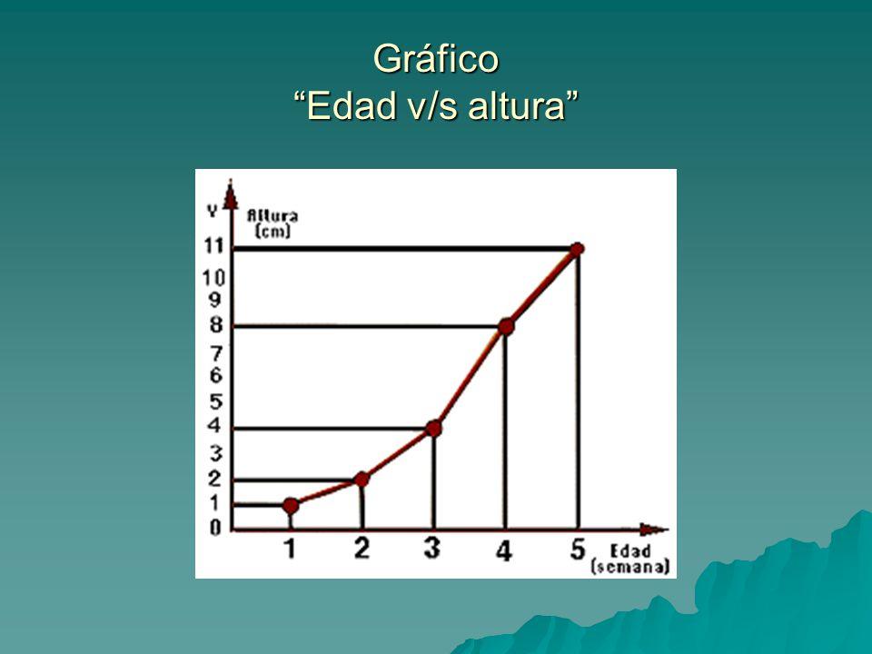Gráfico Edad v/s altura