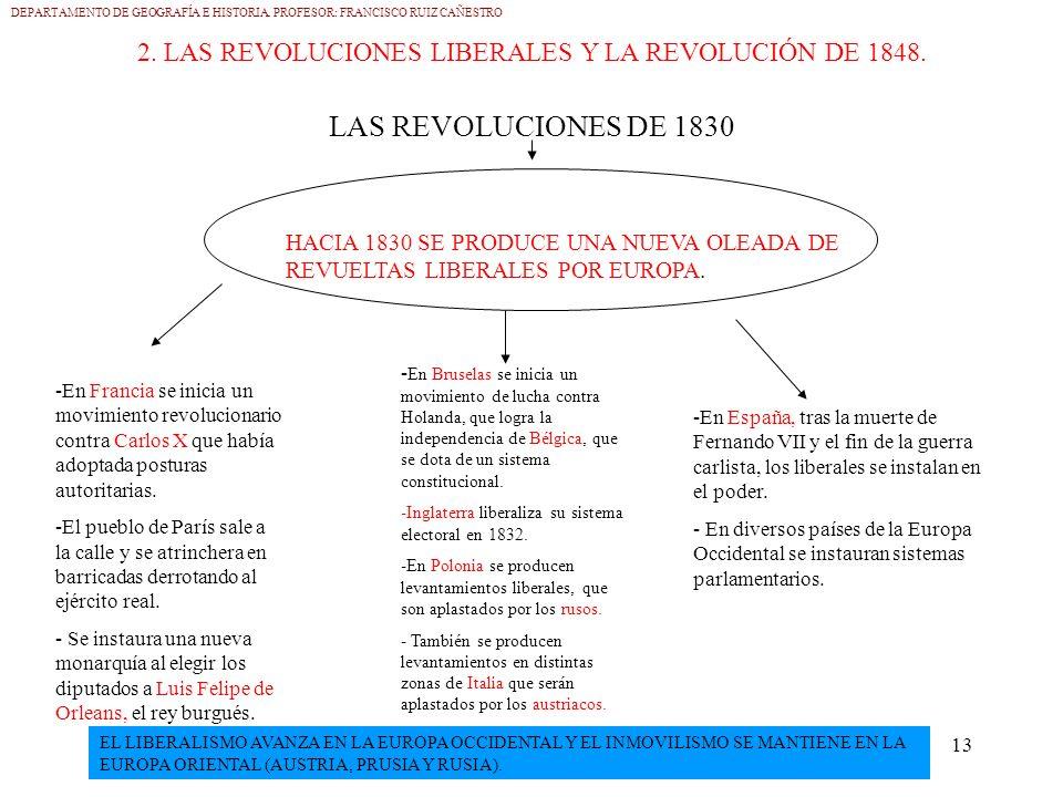 2. LAS REVOLUCIONES LIBERALES Y LA REVOLUCIÓN DE 1848.