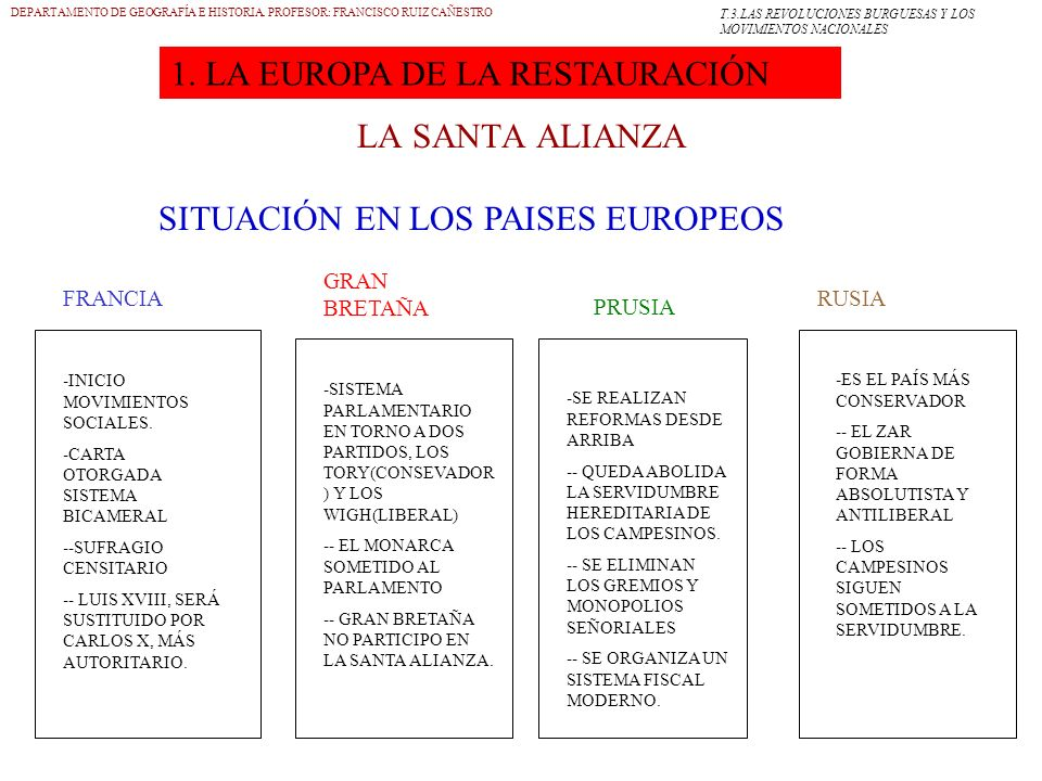 1. LA EUROPA DE LA RESTAURACIÓN LA SANTA ALIANZA