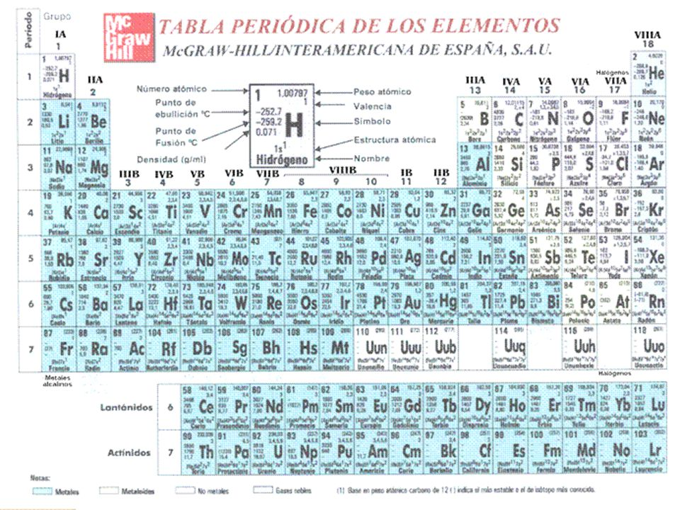 Tabla periodica valencias y numeros atomicos gallery periodic ingeniera de materiales ppt descargar 28 eii andrea fredes flavorsomefo gallery urtaz Image collections