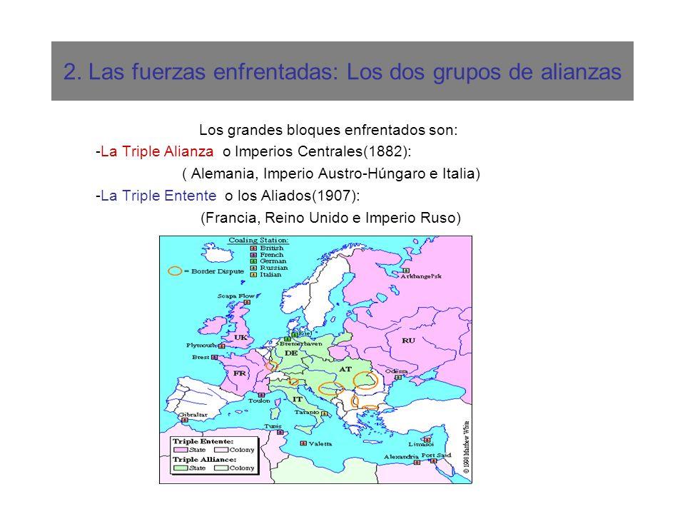 2. Las fuerzas enfrentadas: Los dos grupos de alianzas