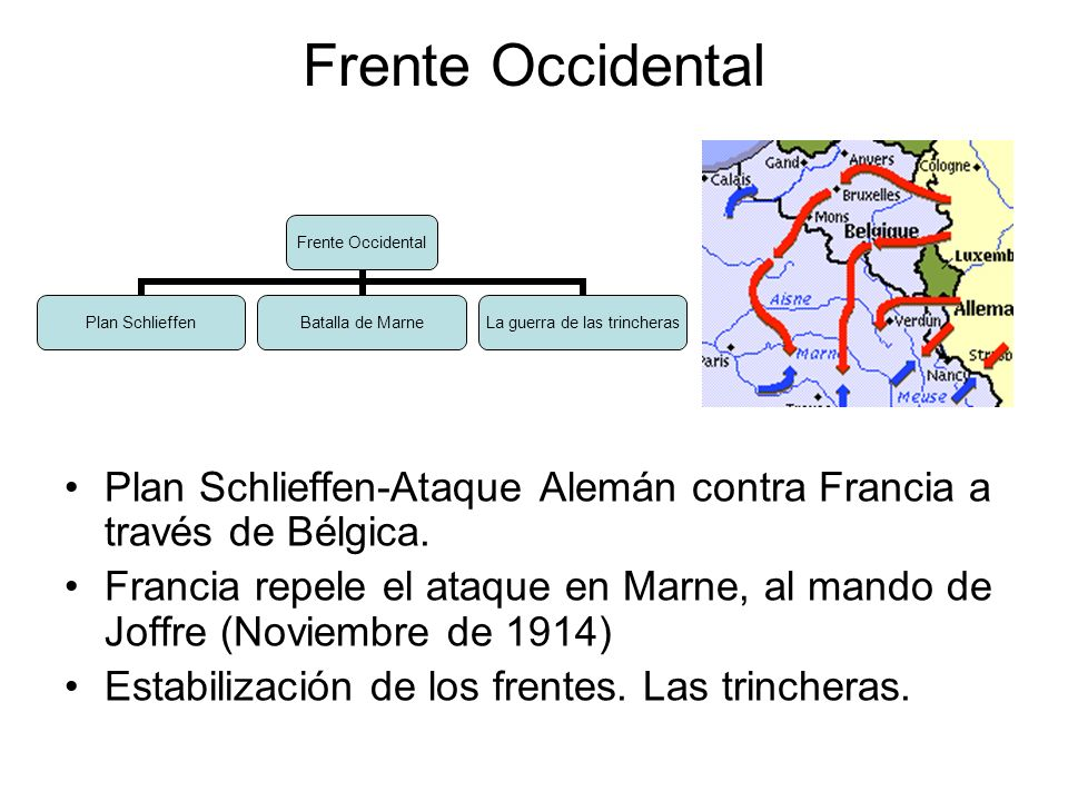Frente Occidental Plan Schlieffen-Ataque Alemán contra Francia a través de Bélgica.