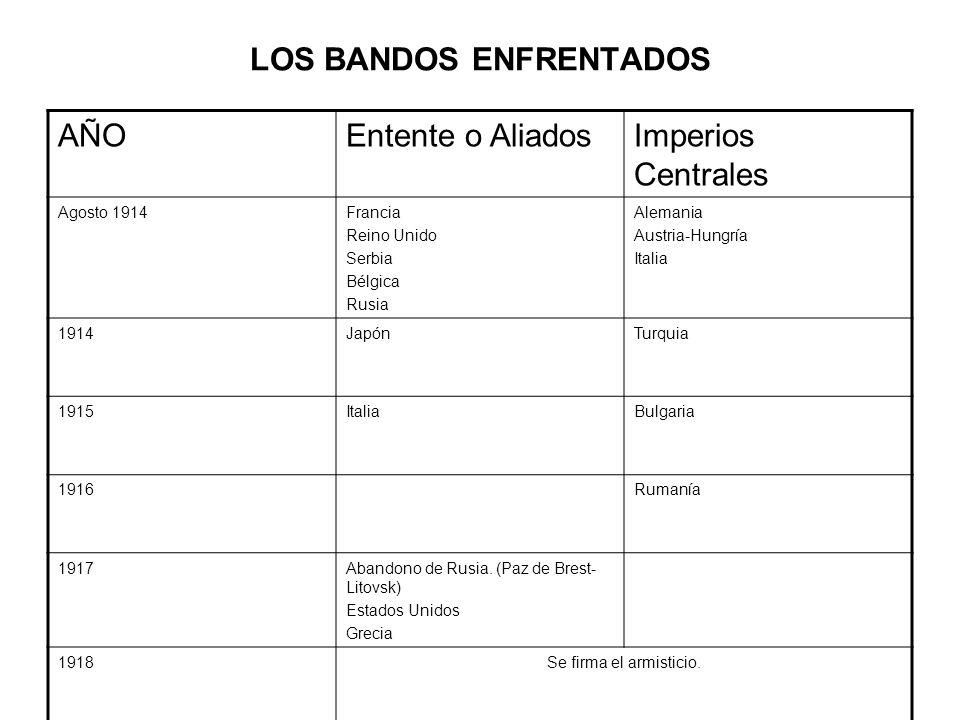 LOS BANDOS ENFRENTADOS