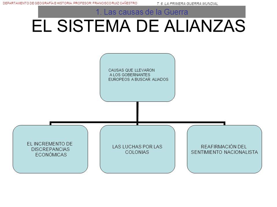 EL SISTEMA DE ALIANZAS 1. Las causas de la Guerra CAUSAS QUE LLEVARON