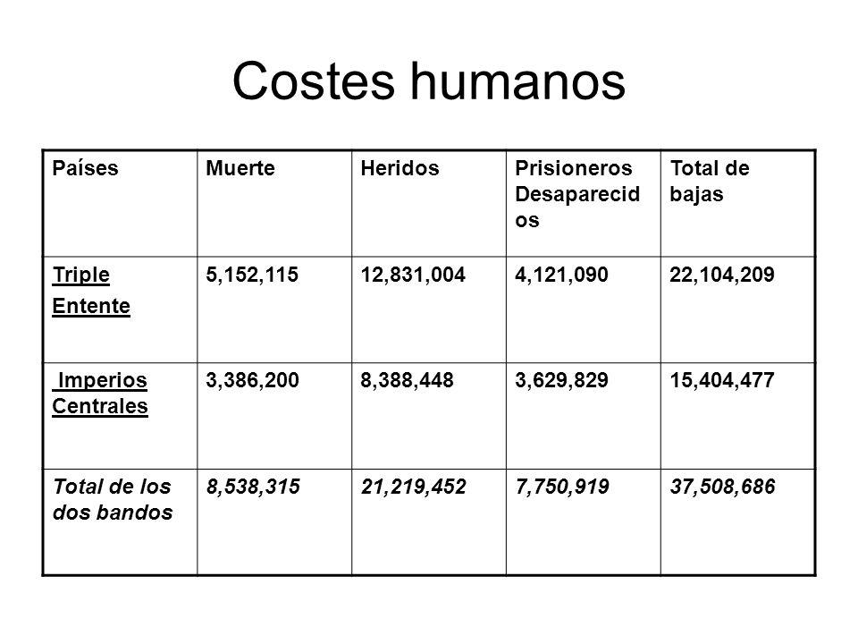 Costes humanos Países Muerte Heridos Prisioneros Desaparecidos