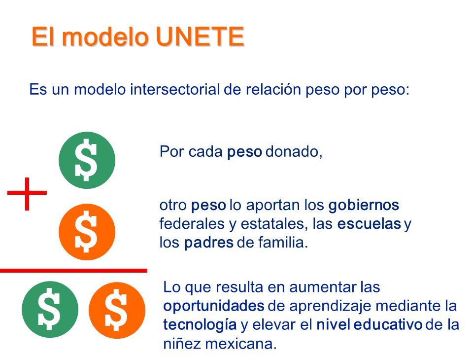 El modelo UNETE Es un modelo intersectorial de relación peso por peso: