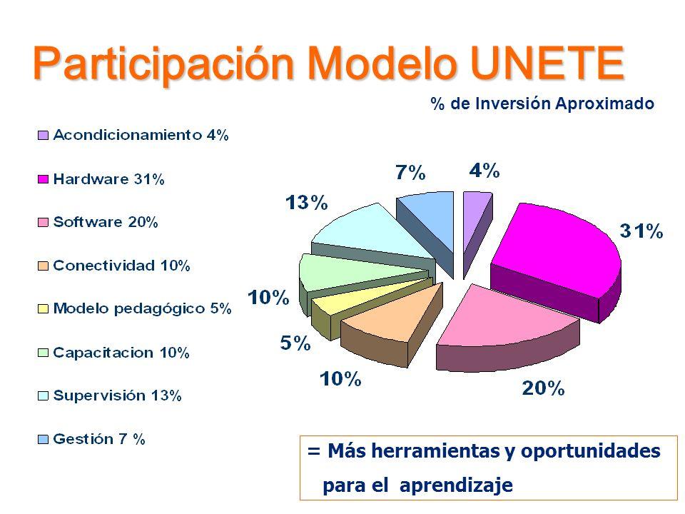 Participación Modelo UNETE