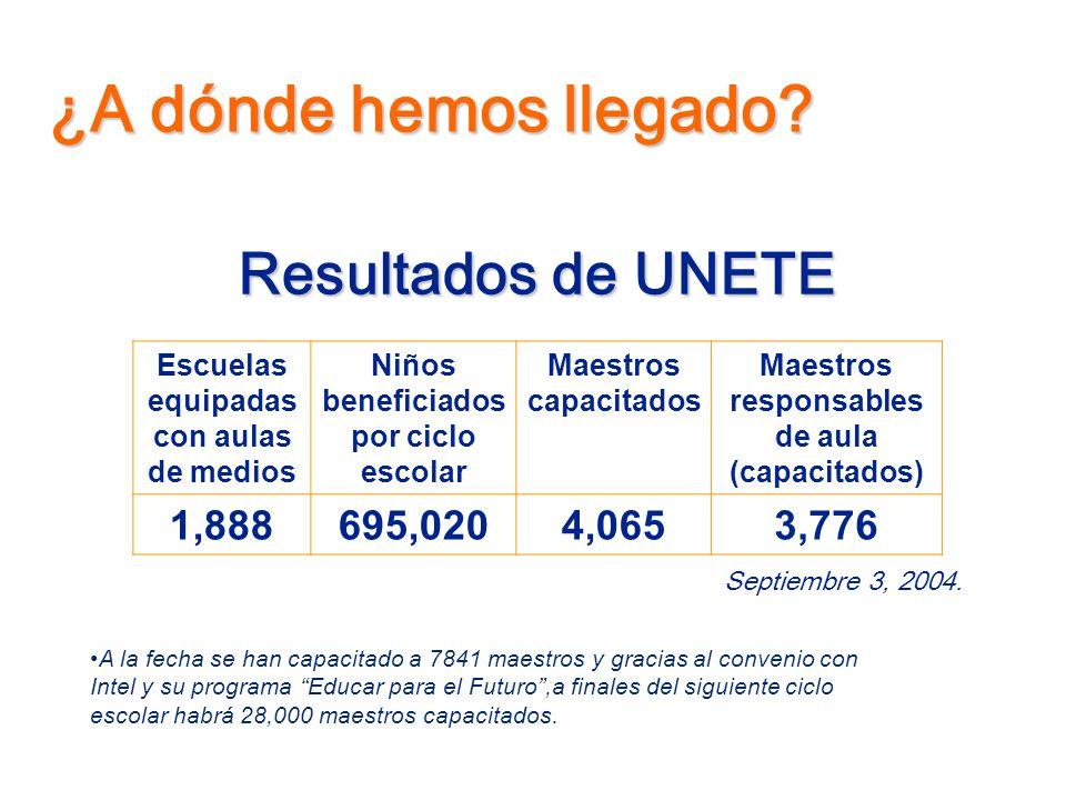¿A dónde hemos llegado Resultados de UNETE 1,888 695,020 4,065 3,776
