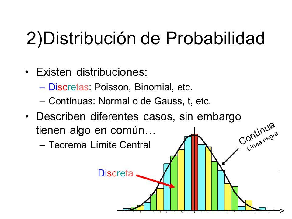 2)Distribución de Probabilidad
