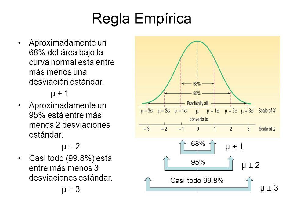 Regla Empírica Aproximadamente un 68% del área bajo la curva normal está entre más menos una desviación estándar.