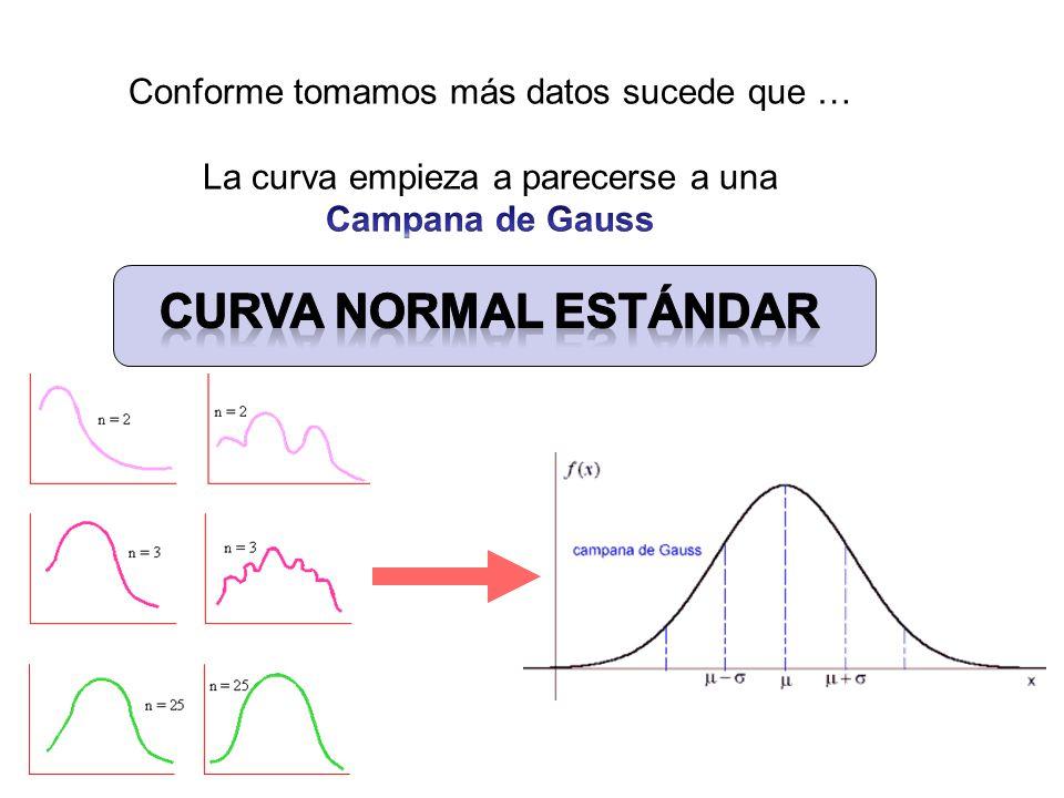 Curva Normal Estándar Conforme tomamos más datos sucede que …