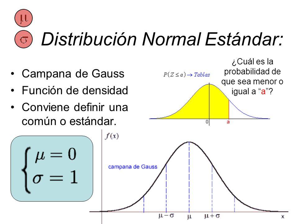Distribución Normal Estándar: