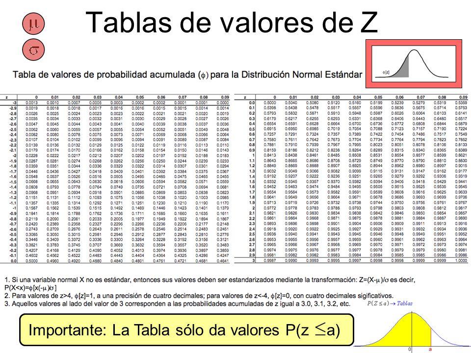 Tablas de valores de Z Importante: La Tabla sólo da valores P(z a)