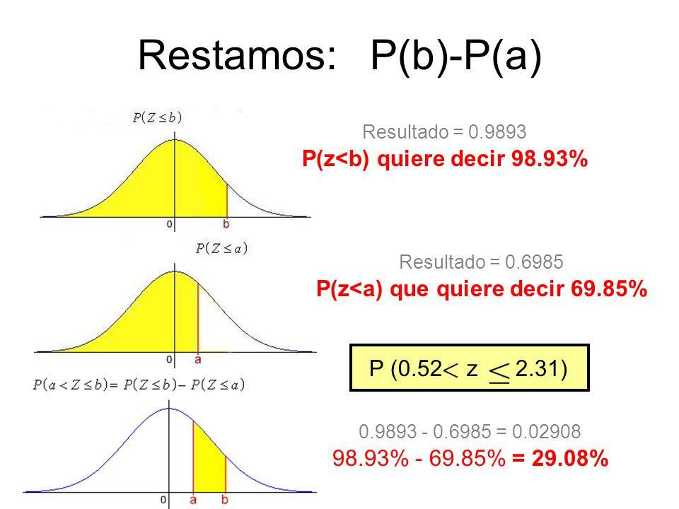 P(z<b) quiere decir 98.93% P(z<a) que quiere decir 69.85%
