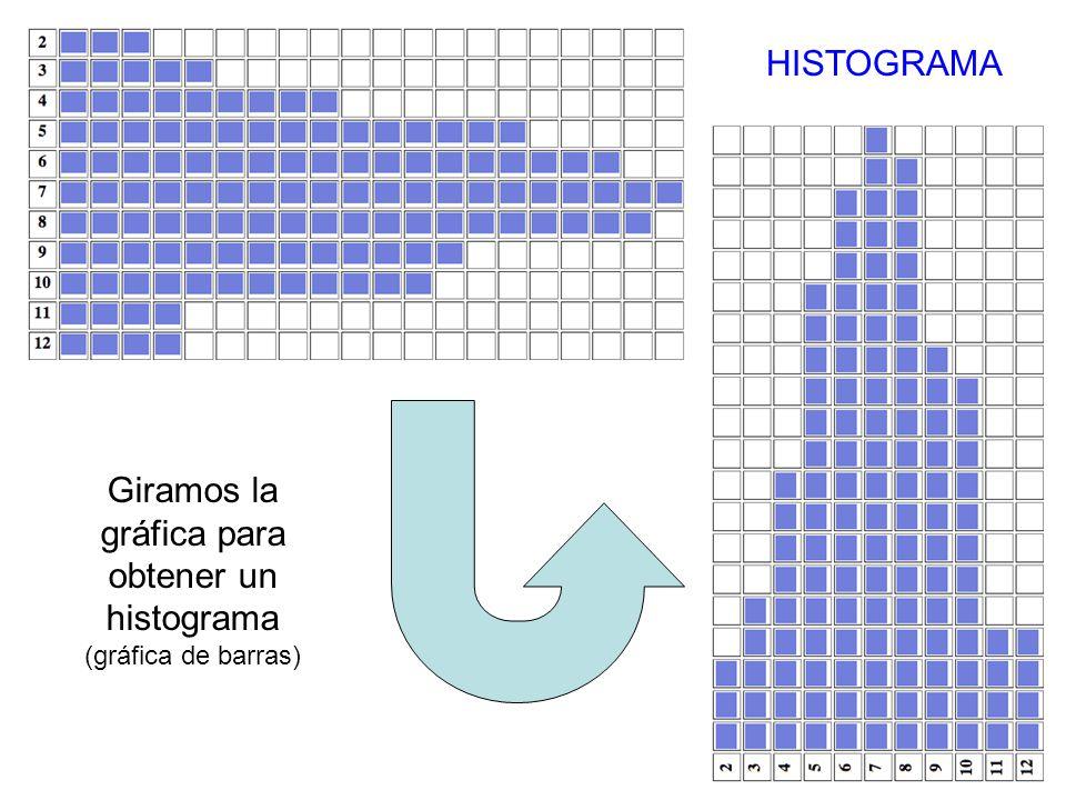 Giramos la gráfica para obtener un histograma