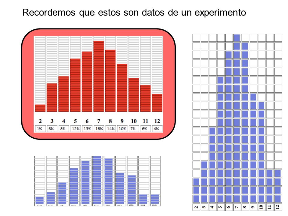 Recordemos que estos son datos de un experimento