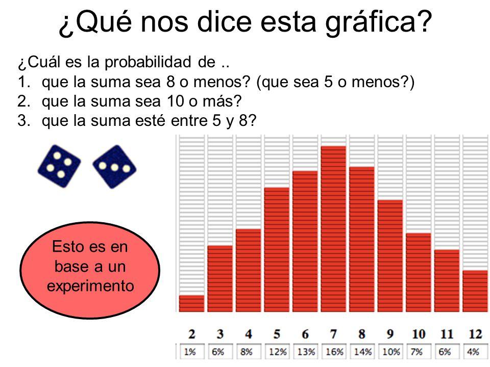 ¿Qué nos dice esta gráfica