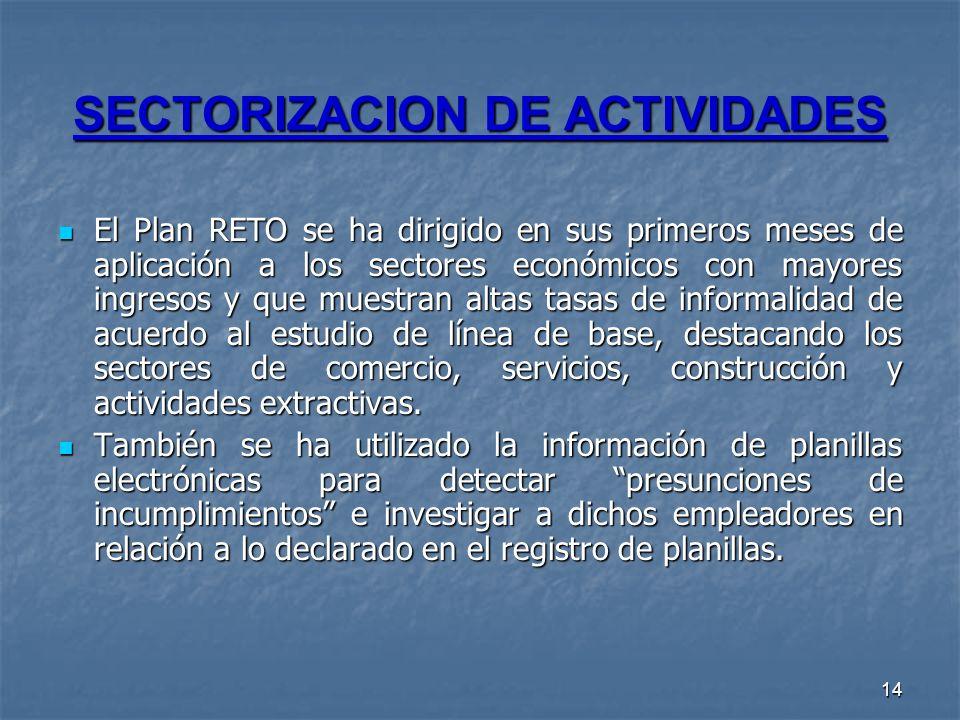 SECTORIZACION DE ACTIVIDADES