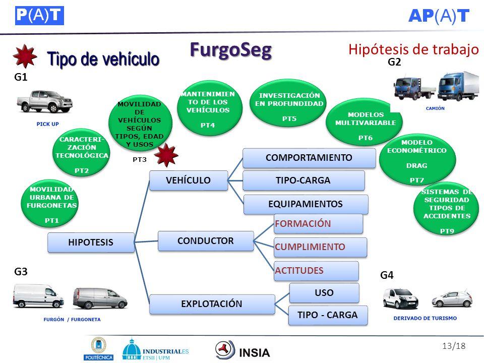 FurgoSeg Tipo de vehículo Hipótesis de trabajo G2 G1 G3 G4 HIPOTESIS