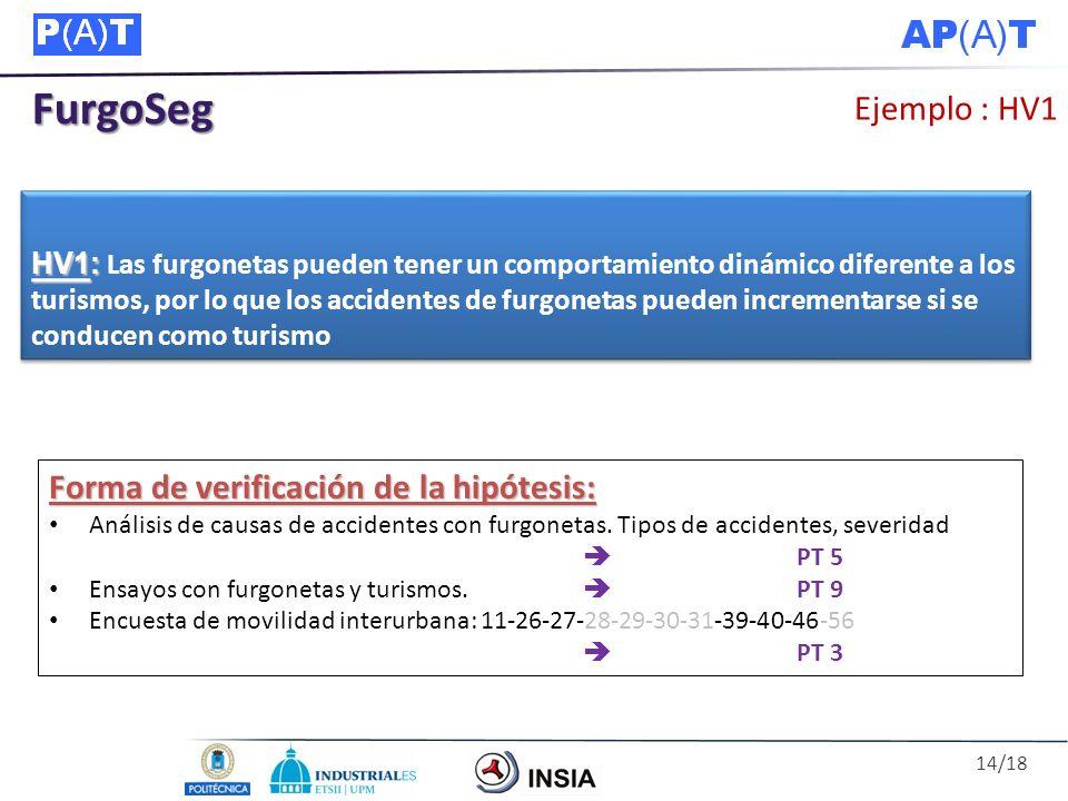 FurgoSeg Ejemplo : HV1 Forma de verificación de la hipótesis: