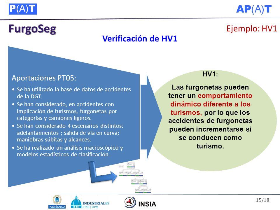 FurgoSeg Ejemplo: HV1 Verificación de HV1 HV1: