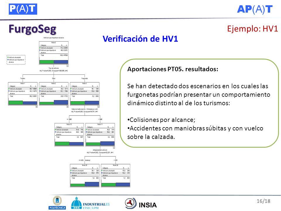 FurgoSeg Ejemplo: HV1 Verificación de HV1
