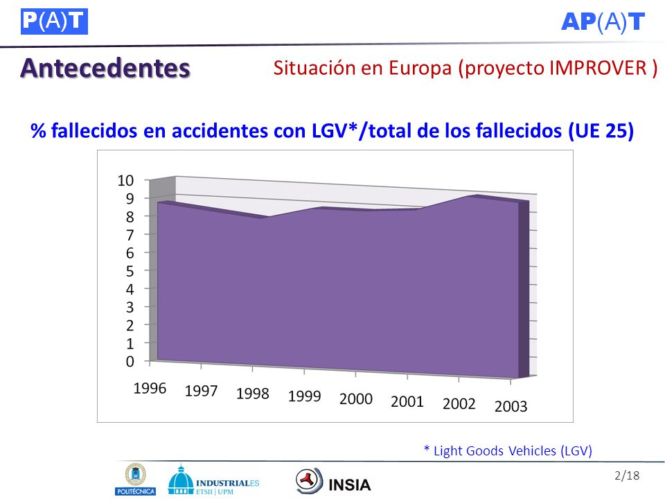 % fallecidos en accidentes con LGV*/total de los fallecidos (UE 25)