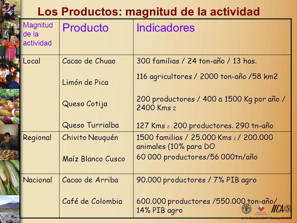 Los Productos: magnitud de la actividad