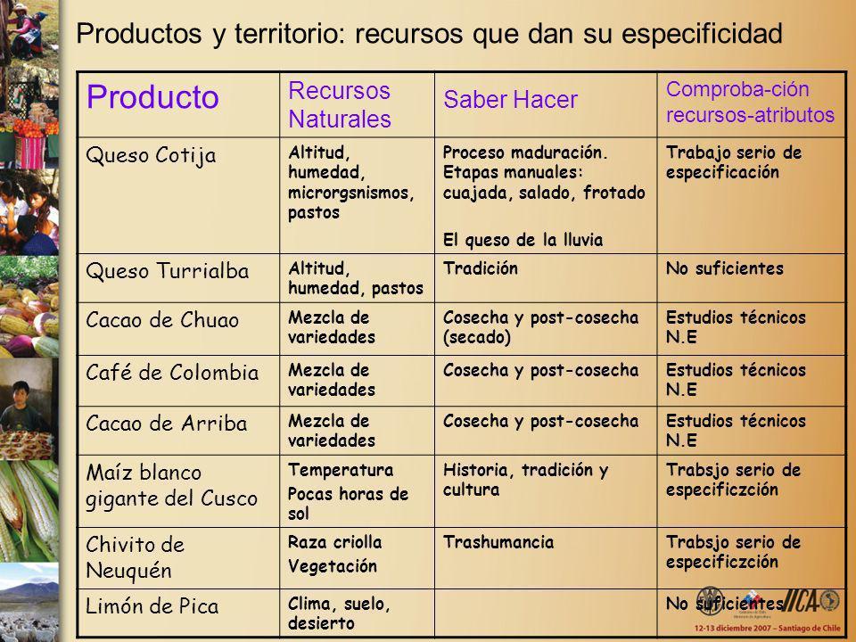 Productos y territorio: recursos que dan su especificidad