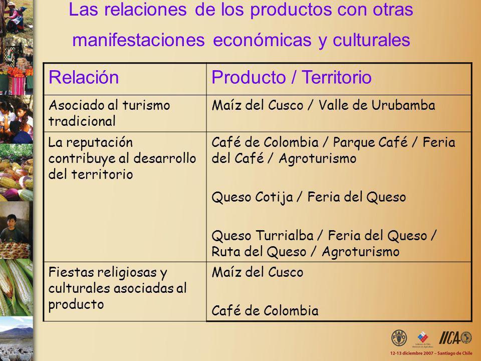 Las relaciones de los productos con otras manifestaciones económicas y culturales