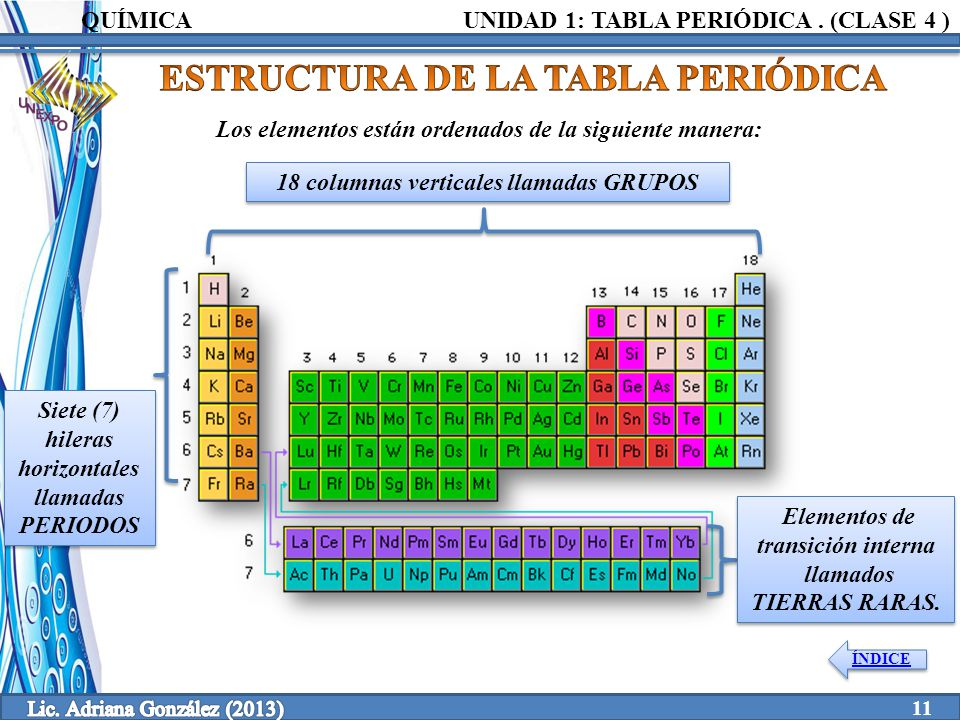 Clase 4 1 tabla peridica unidad elaborado por ppt video estructura de la tabla peridica urtaz Image collections