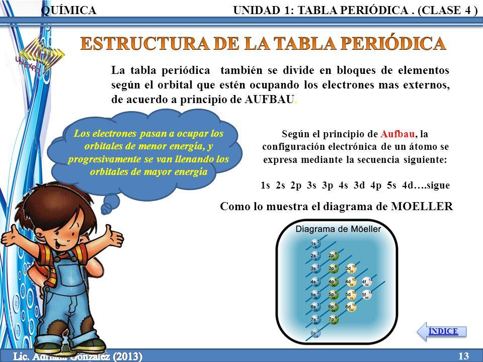 Clase 4 1 tabla peridica unidad elaborado por ppt video online estructura de la tabla peridica urtaz Image collections