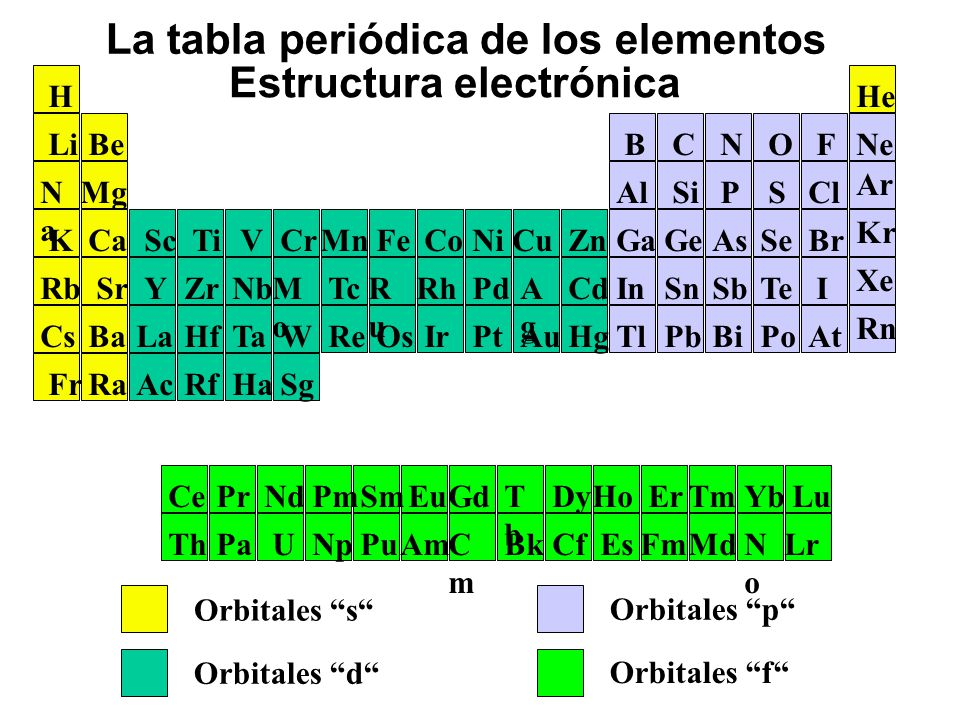 Configuracin electrnica y periodicidad qumica ppt video la tabla peridica de los elementos estructura electrnica urtaz Image collections