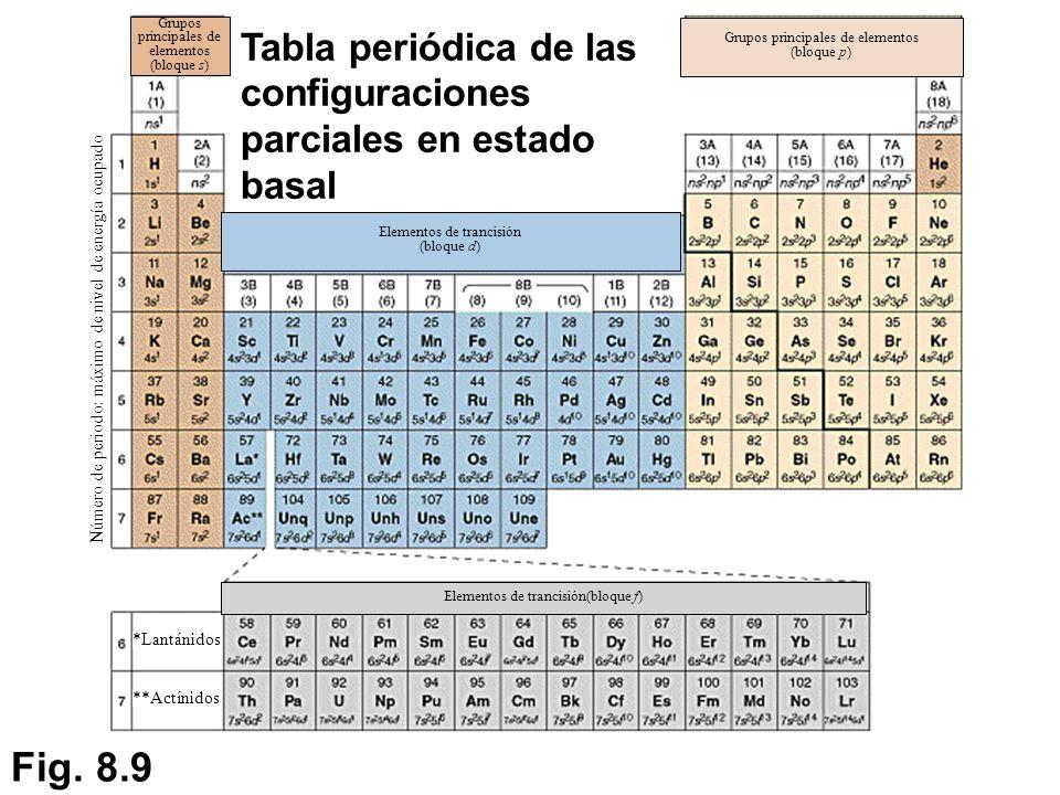 Tabla periodica de los elementos quimicos bloques choice image tabla periodica de los elementos quimicos bloques gallery periodic tabla periodica de los elementos quimicos por urtaz Choice Image
