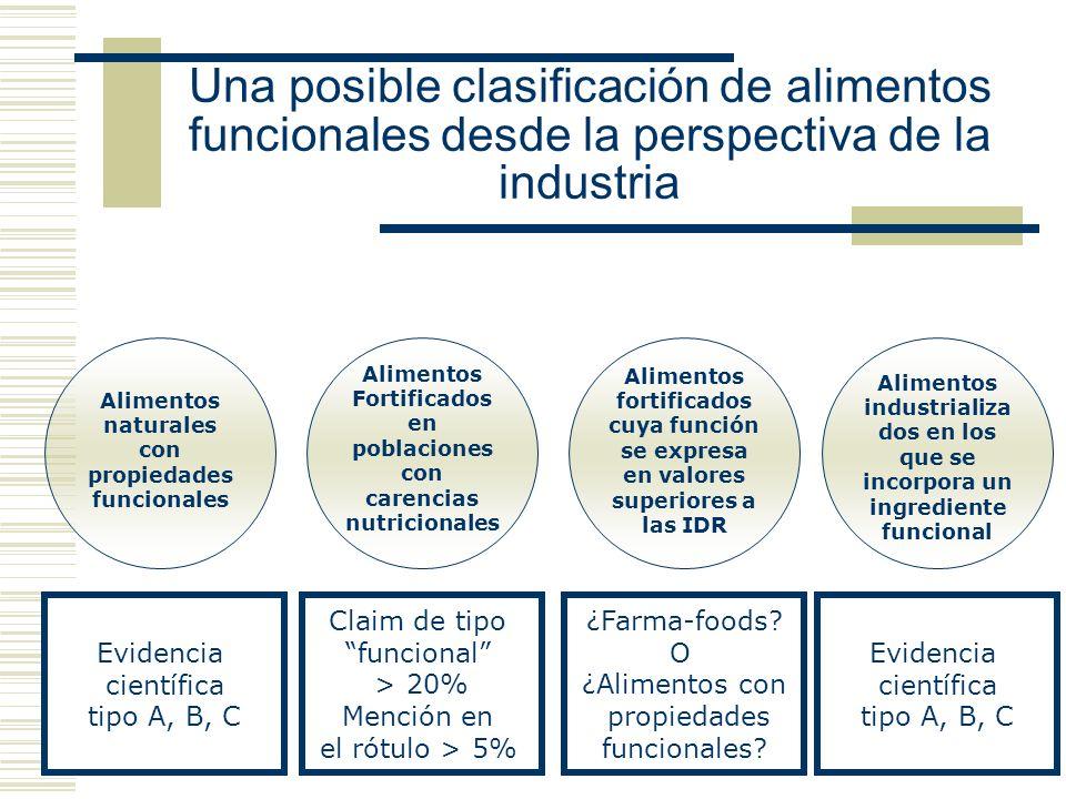 Una posible clasificación de alimentos funcionales desde la perspectiva de la industria