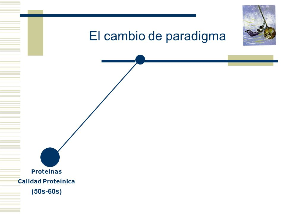 El cambio de paradigma Proteínas Calidad Proteínica (50s-60s)
