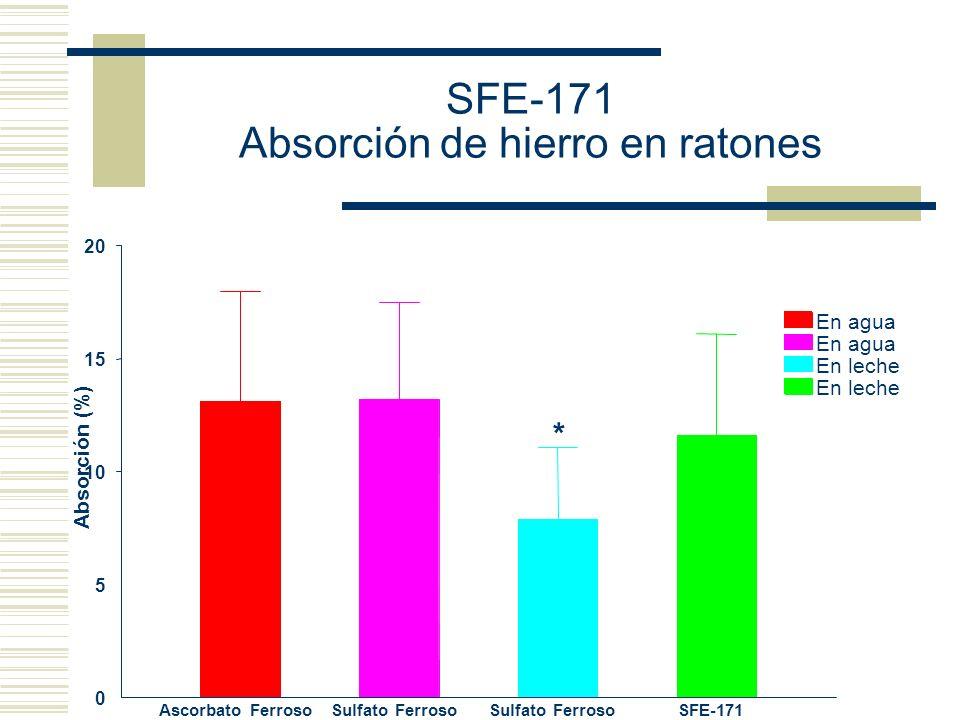 SFE-171 Absorción de hierro en ratones
