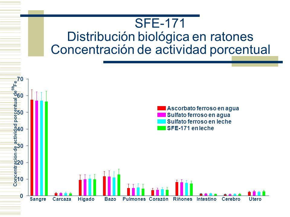 SFE-171 Distribución biológica en ratones Concentración de actividad porcentual