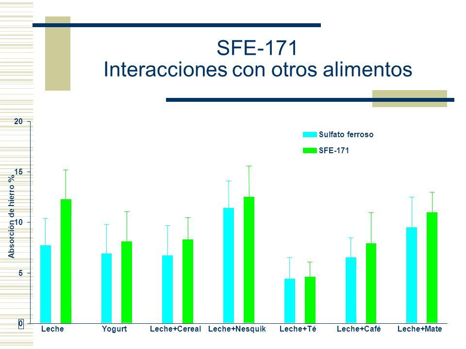 SFE-171 Interacciones con otros alimentos
