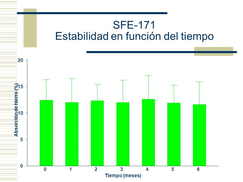SFE-171 Estabilidad en función del tiempo