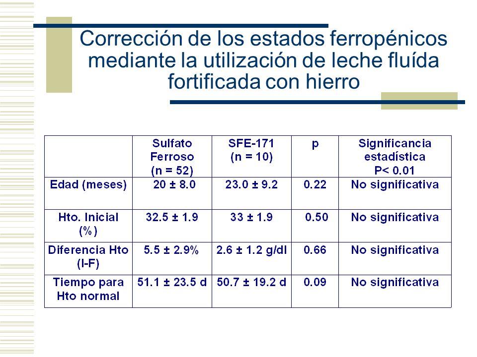 Corrección de los estados ferropénicos mediante la utilización de leche fluída fortificada con hierro