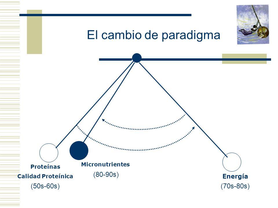 El cambio de paradigma (80-90s) (50s-60s) (70s-80s) Energía