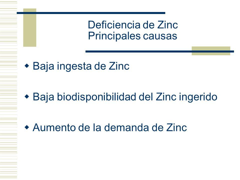 Deficiencia de Zinc Principales causas