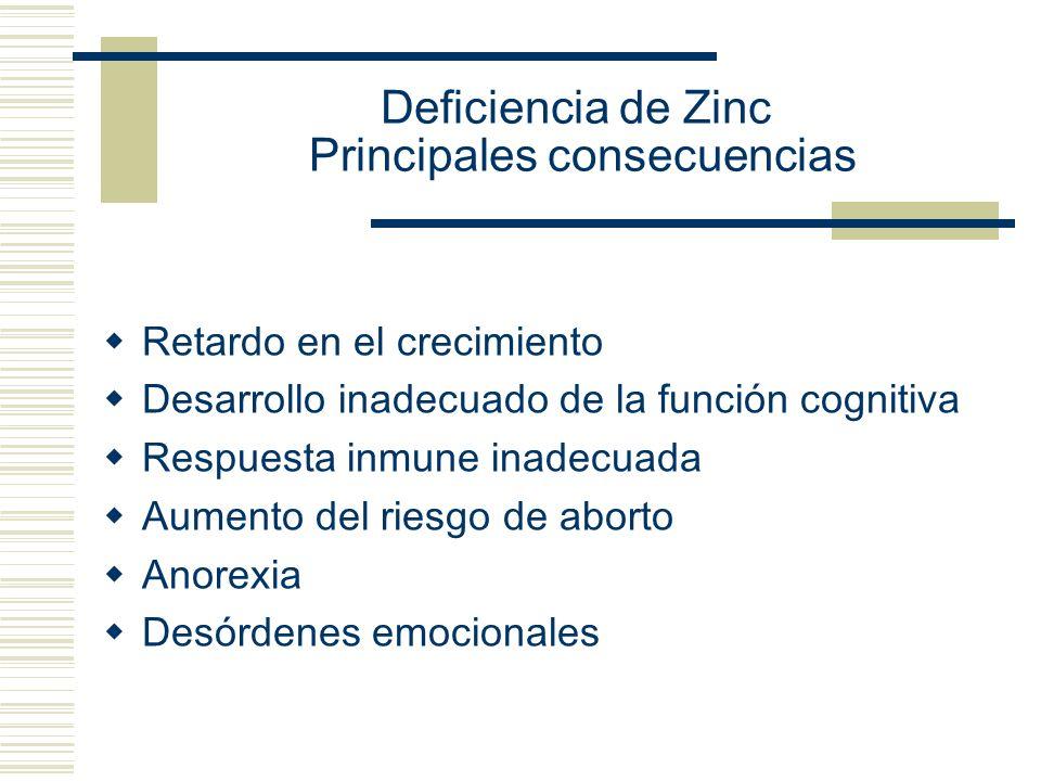 Deficiencia de Zinc Principales consecuencias