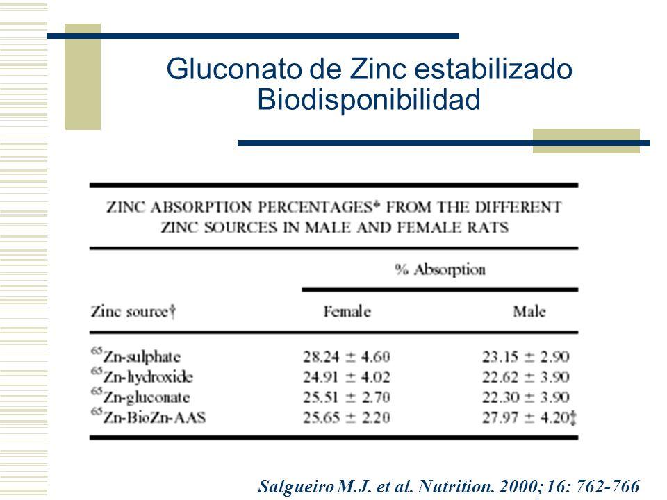 Gluconato de Zinc estabilizado Biodisponibilidad