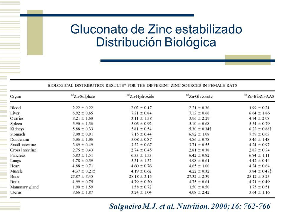 Gluconato de Zinc estabilizado Distribución Biológica