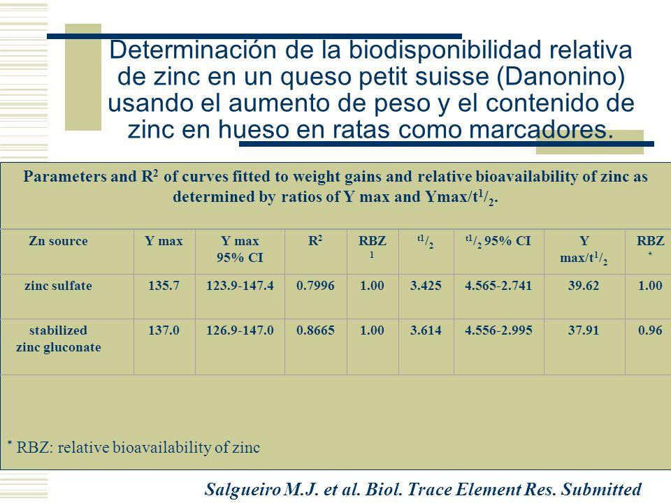 Determinación de la biodisponibilidad relativa de zinc en un queso petit suisse (Danonino) usando el aumento de peso y el contenido de zinc en hueso en ratas como marcadores.
