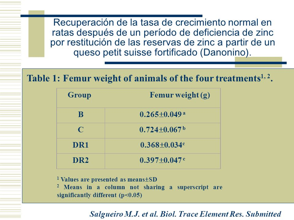 Table 1: Femur weight of animals of the four treatments1, 2.