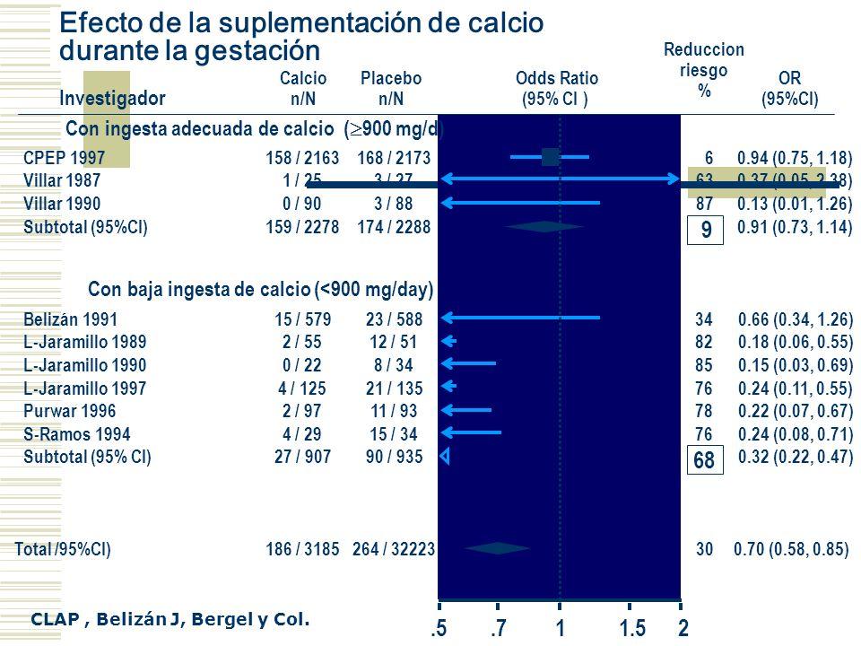 Efecto de la suplementación de calcio durante la gestación